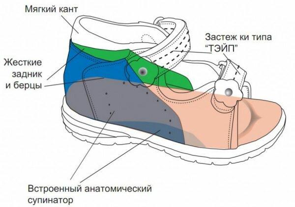 Ортопедической обувь для врослых